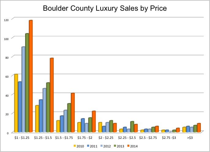 Review of the Luxury Home Market In Boulder County