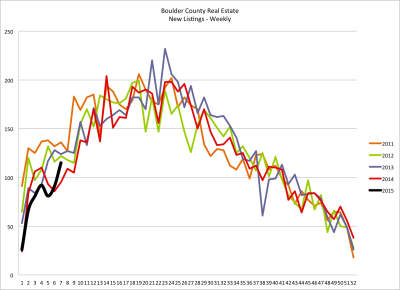 Supply of Homes Is Improving