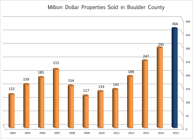 Million Dollar Sales Trends in Boulder County