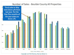 Trends Continuing – Low Inventory, Lower Sales, High Buyer Demand