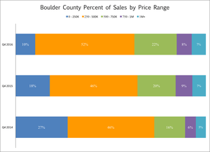 Sales by Price Range Around Boulder County