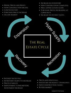 The Real Estate Cycle – Where Are We Now?