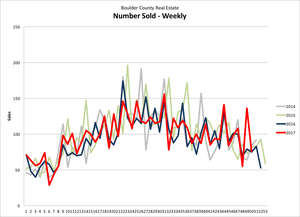 Boulder County – November Real Estate Statistics